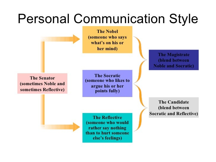 interpersonal communication essay writing Interpersonal communication we will write a custom essay social care environments to overcome barriers to effective communication and interpersonal.