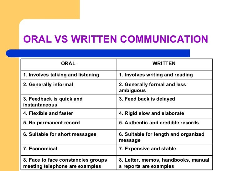 Written communication examples