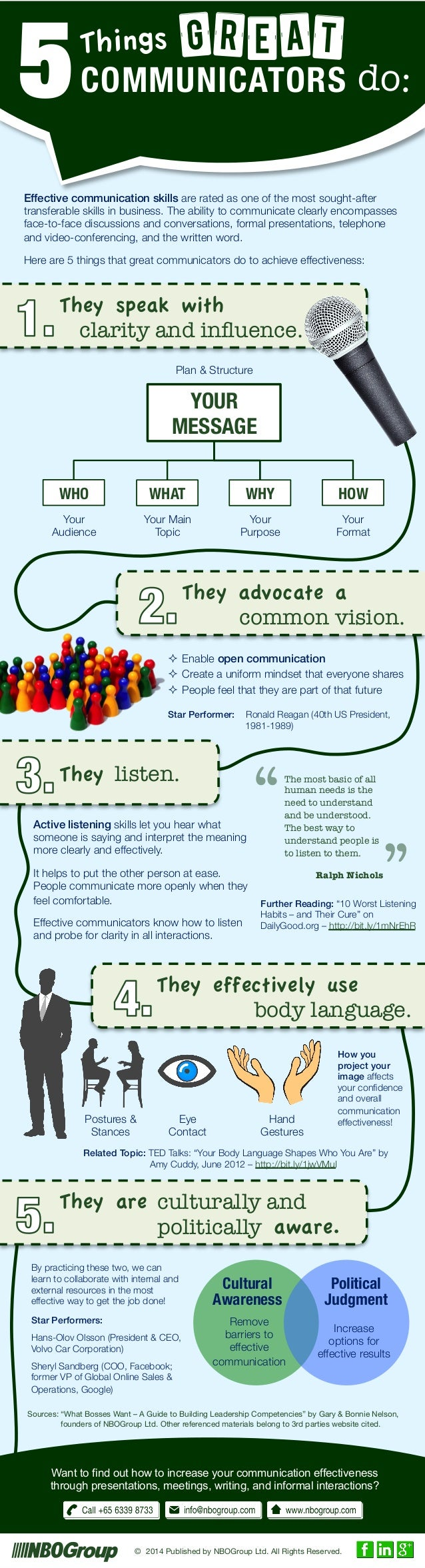5 Effective communication skills are rated as one of the most sought-after transferable skills in business. The ability to...