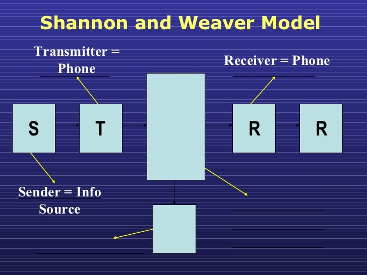 shannon weaver model in healthcare