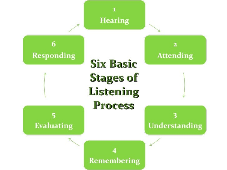 the stages of communicating and listening processes Listening is our most critical communication skills, but we receive little  is to  understand the listening process and the steps we need to take.