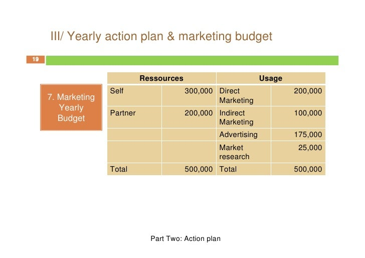 direct marketing plan
