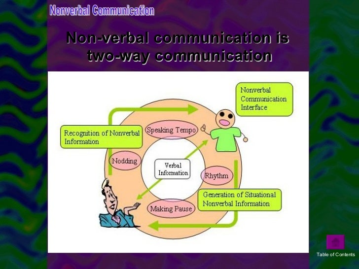 Research Paper On Communication
