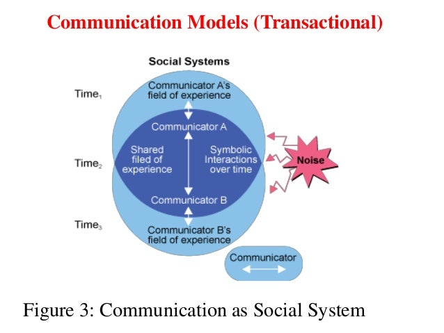 what are the elements of the transactional communication model