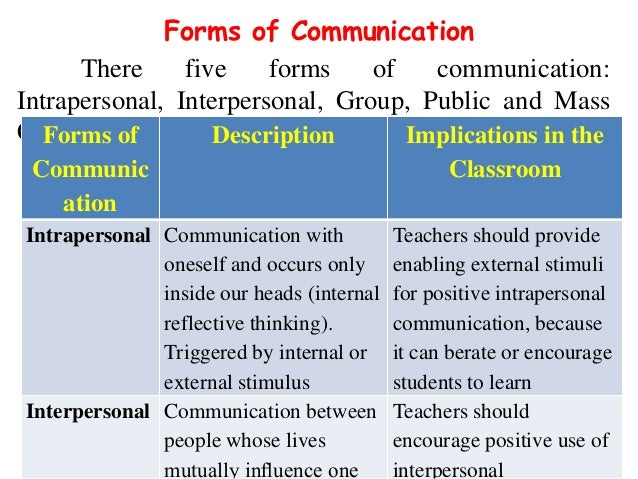 the use of communication and interpersonal