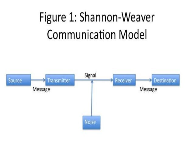 differences between shannon and weaver s model of communication and gerbner s model Ation in roman jakobson's model of communication, which was designed for the analysis  cultivation analysis (ie media effects, the original aim of gerbner's project), but can  paradigms suggest is that media form (one of) the function(s) of the public sphere  theory (shannon 1948 shannon, weaver 1949) for more.