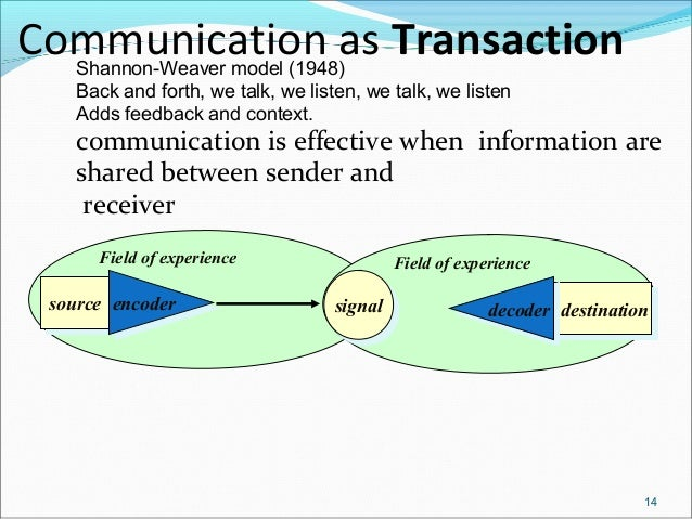 communication transactional model