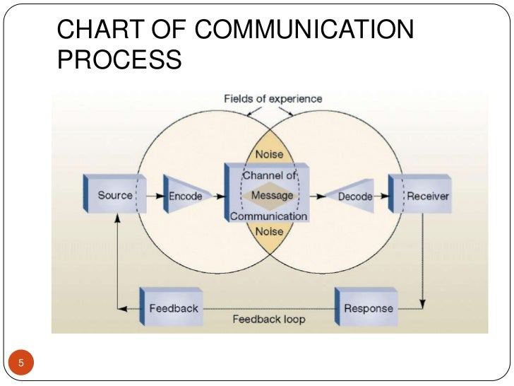 elements of the communication process A communication process involves the following elements: (a) communicator, ie, the person who intends to communicate the message to other persons (b) message, ie, the subject matter of communication.