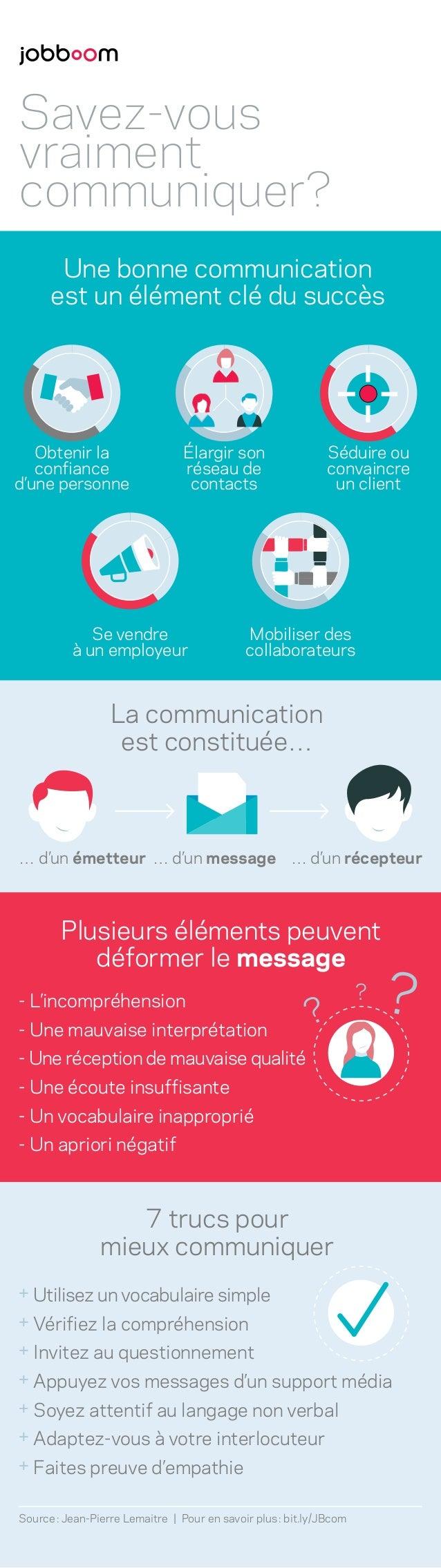 Savez-vous vraiment communiquer? Se vendre à un employeur Mobiliser des collaborateurs Séduire ou convaincre un client Éla...