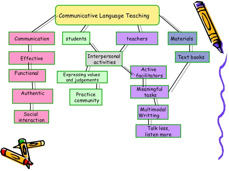 effective communication in teaching