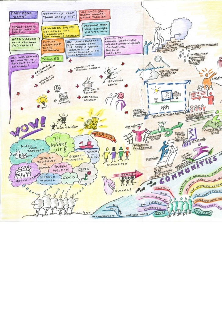Communities & Visual Harvesting