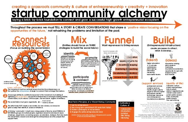 creating a grassroots community & culture of entrepreneurship + creativity + innovation  startup community alchemy laying ...