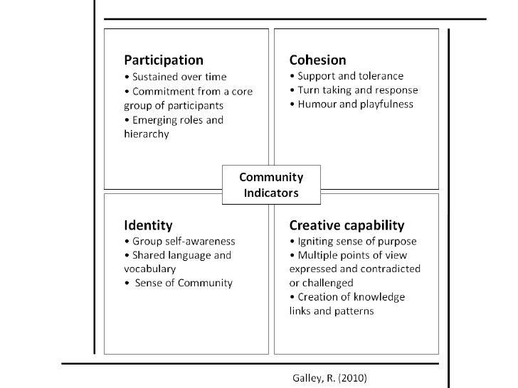 Community indicators slide