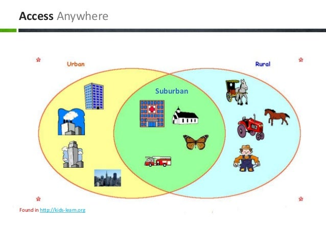 Community Types for Kids (2nd Grade)