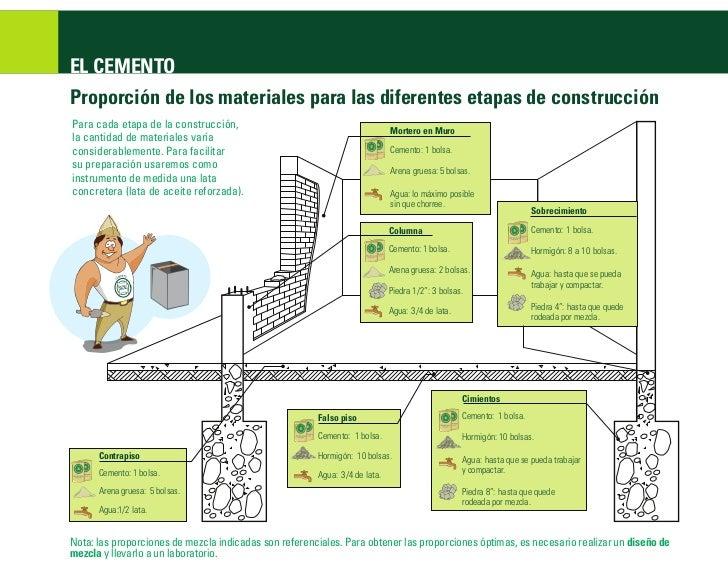 Como construir tu vivienda for Materiales para construir una casa