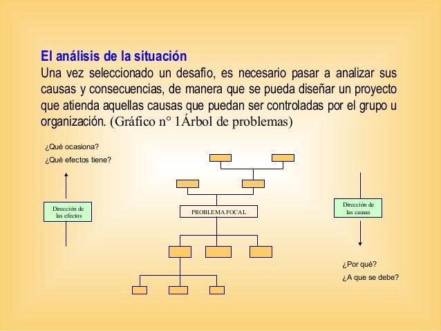 El análisis de la situación Una vez seleccionado un desafío, es necesario pasar a analizar sus causas y consecuencias, de ...