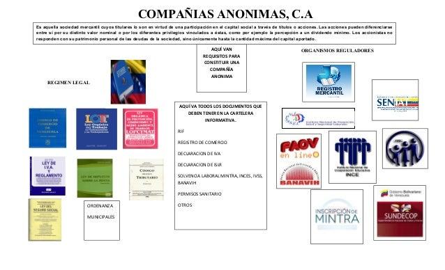 COMPAÑIAS ANONIMAS, C.AORGANISMOS REGULADORESREGIMEN LEGALAQUÍ VANREQUISITOS PARACONSTITUIR UNACOMPAÑÍAANONIMAEs aquella s...