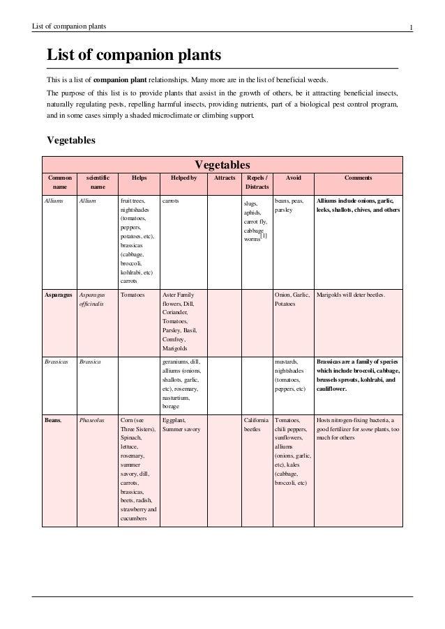 List of Companion Plants - Belize Ag Report