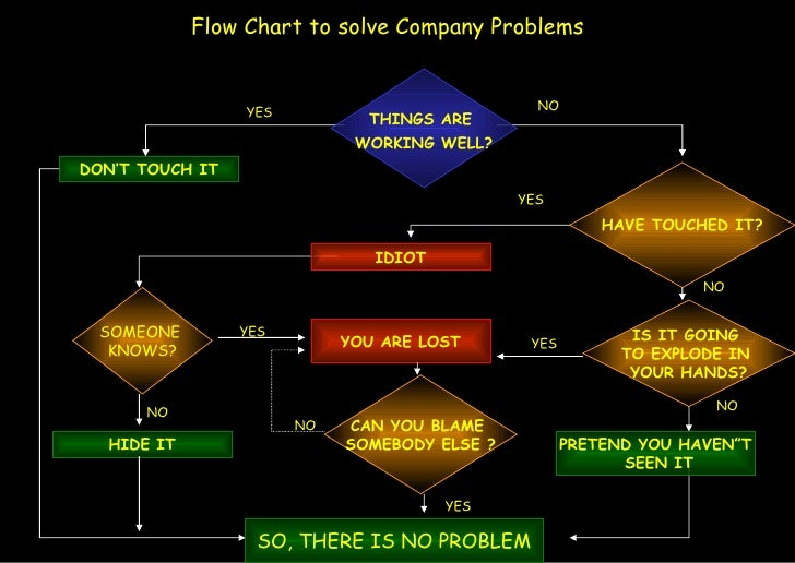 Flow Chart to solve Company Problems DON'T TOUCH IT YES NO YES IDIOT NO IS IT GOING  TO EXPLODE IN  YOUR HANDS? NO PRETEND...