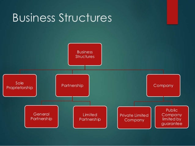 how to structure your startup
