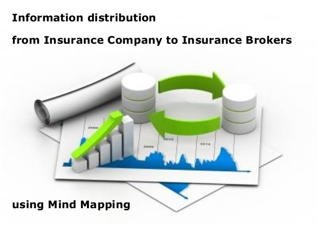 Information distributionfrom Insurance Company to Insurance Brokersusing Mind Mapping