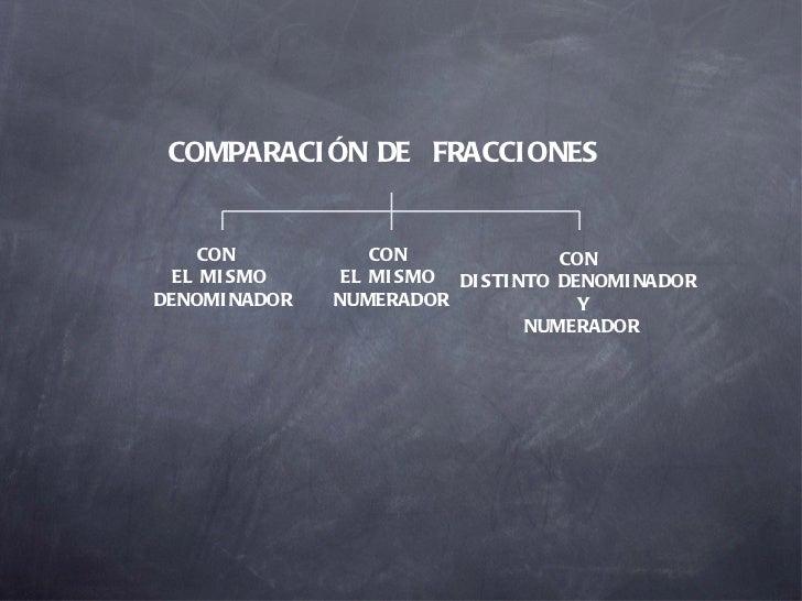 COMPARACIÓN DE  FRACCIONES CON  EL MISMO DENOMINADOR CON  EL MISMO  NUMERADOR CON  DISTINTO DENOMINADOR  Y NUMERADOR