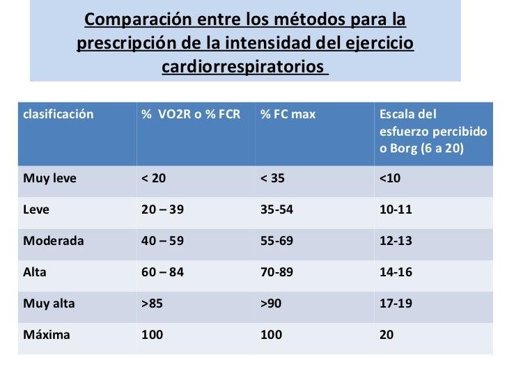 Comparación entre los métodos para la           prescripción de la intensidad del ejercicio                      cardiorre...