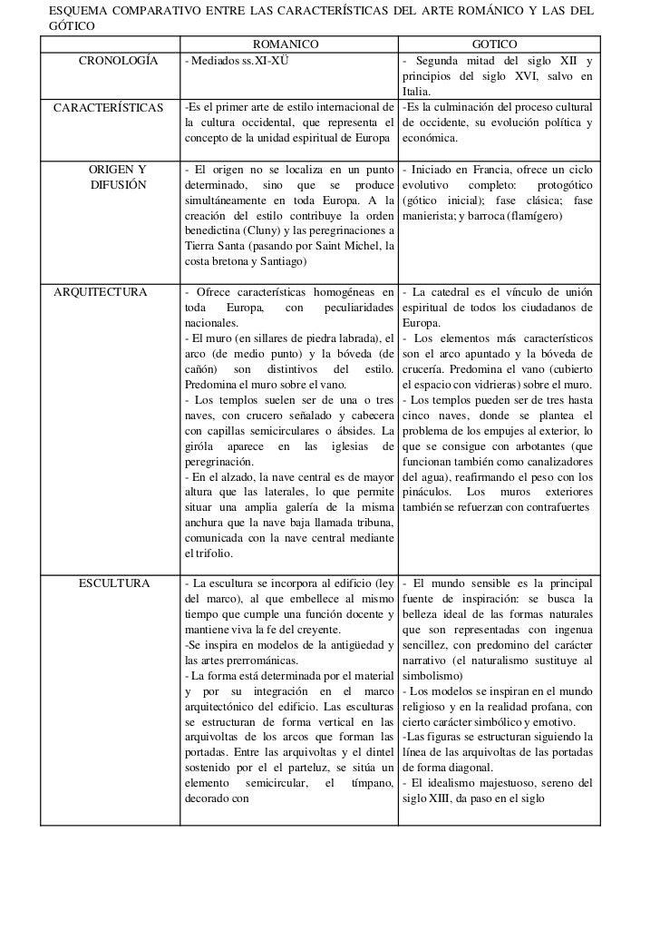 ESQUEMA COMPARATIVO ENTRE LAS CARACTERÍSTICAS DEL ARTE ROMÁNICO Y LAS DELGÓTICO                               ROMANICO    ...