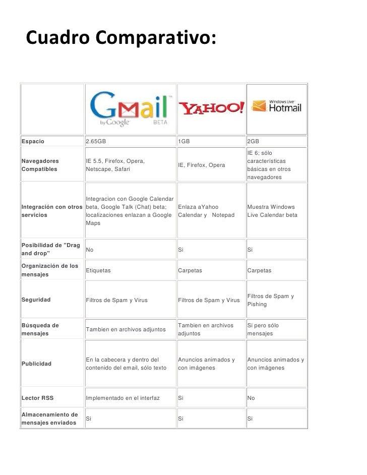 Comparacion hotmail, yahoo, gmail