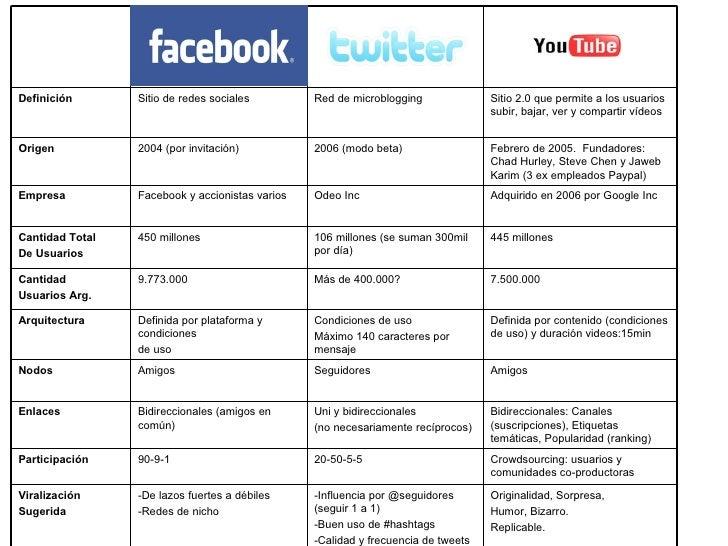 Comparacion servicios (FB, Twt, Youtube)