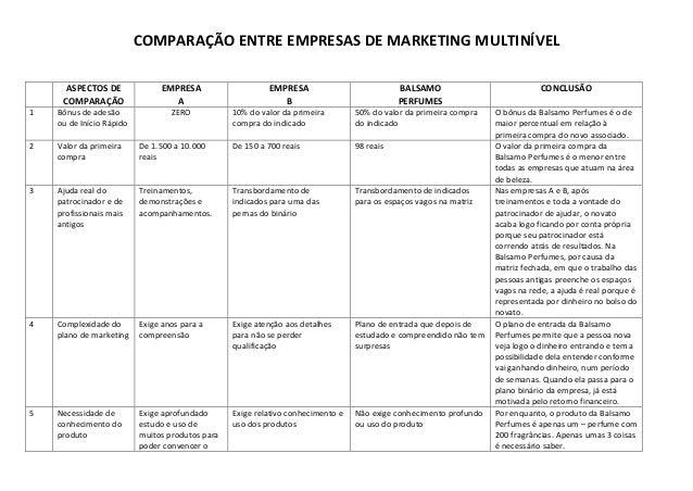 COMPARAÇÃO ENTRE EMPRESAS DE MARKETING MULTINÍVEL  ASPECTOS DE COMPARAÇÃO  EMPRESA  A  EMPRESA  B  BALSAMO  PERFUMES  CONC...