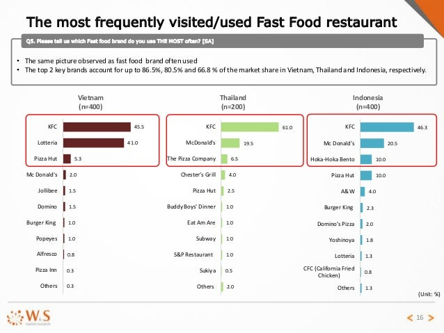compare and contrast kfc lotteria and jollibee In vietnam, top 2 is kfc and lotteria kfc and mcdonald's  there is a slight  difference among the time for eating out at fast food restaurant in three countries   kfc lotteria mc donald's pizza hut jollibee burger king domino popeyes.