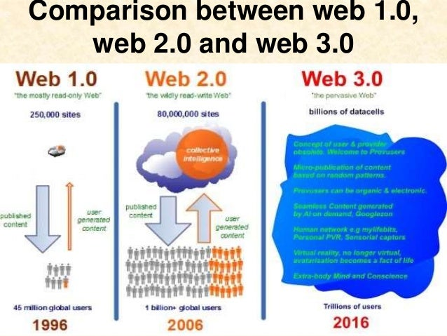 evolution of internet essay Over the past few decades internet has become part and parcel of our lives to such an extent that absence of internet connection drives us crazy and is perceived as one of the major evils.