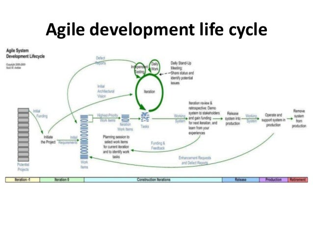 Product Support Lifecycle