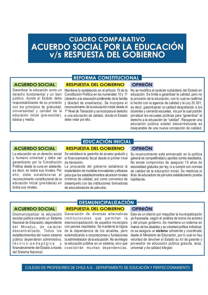 CUADRO COMPARATIVO             ACUERDO SOCIAL POR LA EDUCACIÓN                v/s RESPUESTA DEL GOBIERNO                  ...