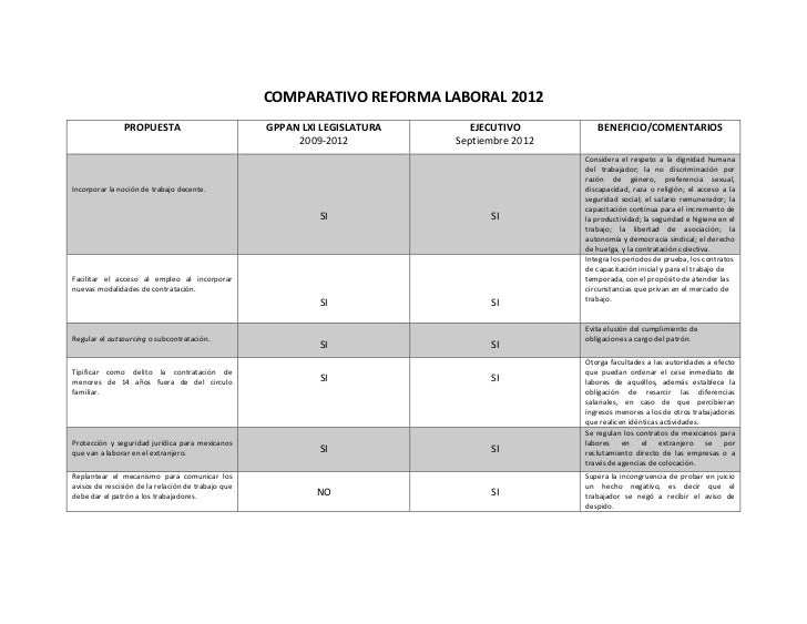 COMPARATIVOREFORMALABORAL2012                PROPUESTA                                 GPPANLXILEGISLATURA        ...