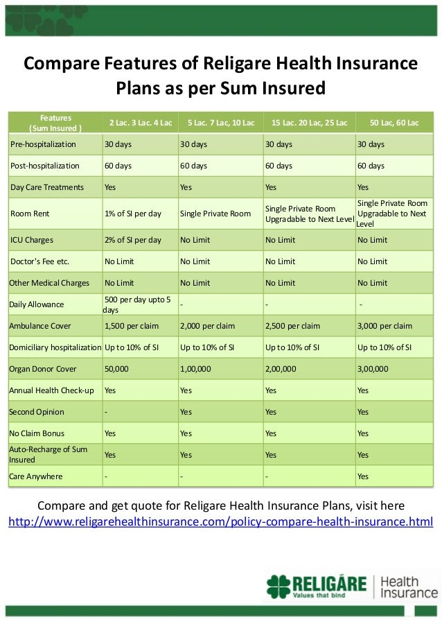 Compare Features of Religare Health Insurance Plans as per Sum Insured Features (Sum Insured )  2 Lac. 3 Lac. 4 Lac  5 Lac...