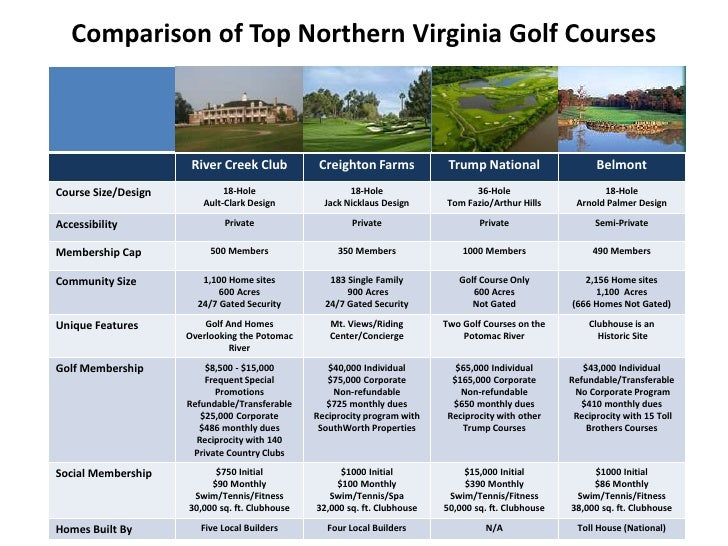 Comparing Four Golf Courses.