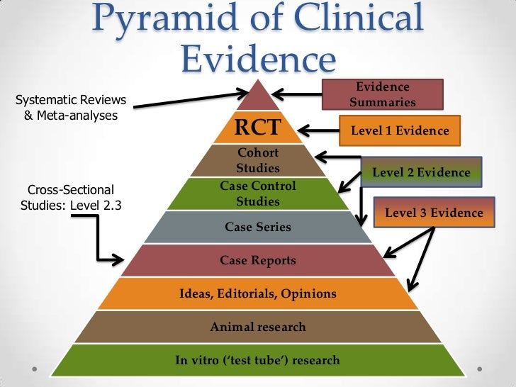 case control study level of evidence Cohort study - a cohort study is one in which a group of subjects, selected to represent the population of interest, is studied over time levin, k a study design iv: cohort studies evidence-based dentistry 7, no 2 (2006):51-52 ecu libraries full text case-control study - like cohort studies, the.