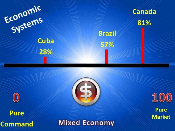 Compare/contrast Brazil and the rest of S. America?