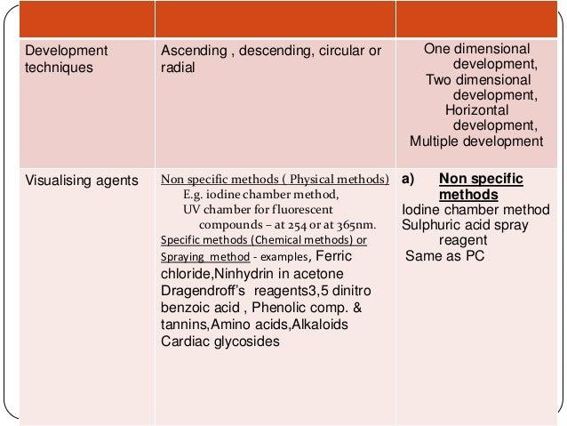 Method of doing paper chromatography?