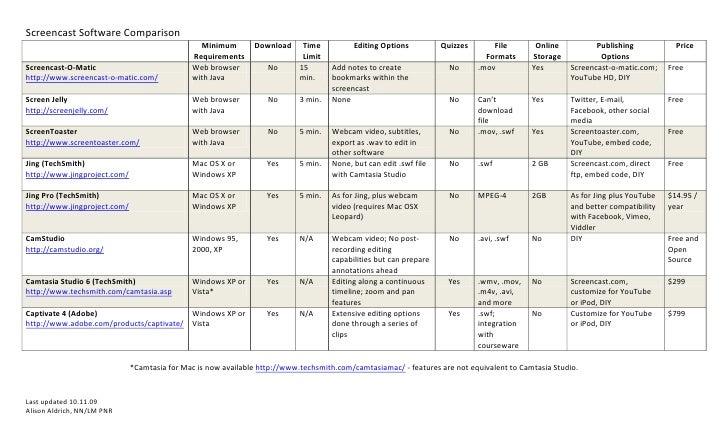 Screencast Software Comparison                                                 Minimum        Download      Time          ...