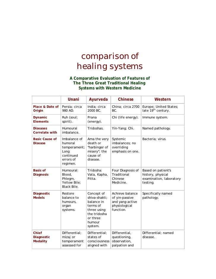 comparison of                          healing systems                     A Comparative Evaluation of Features of        ...