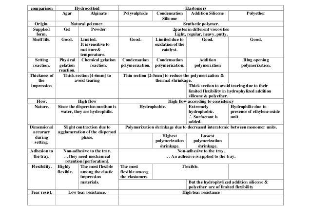 Comparison between hydrocolloids