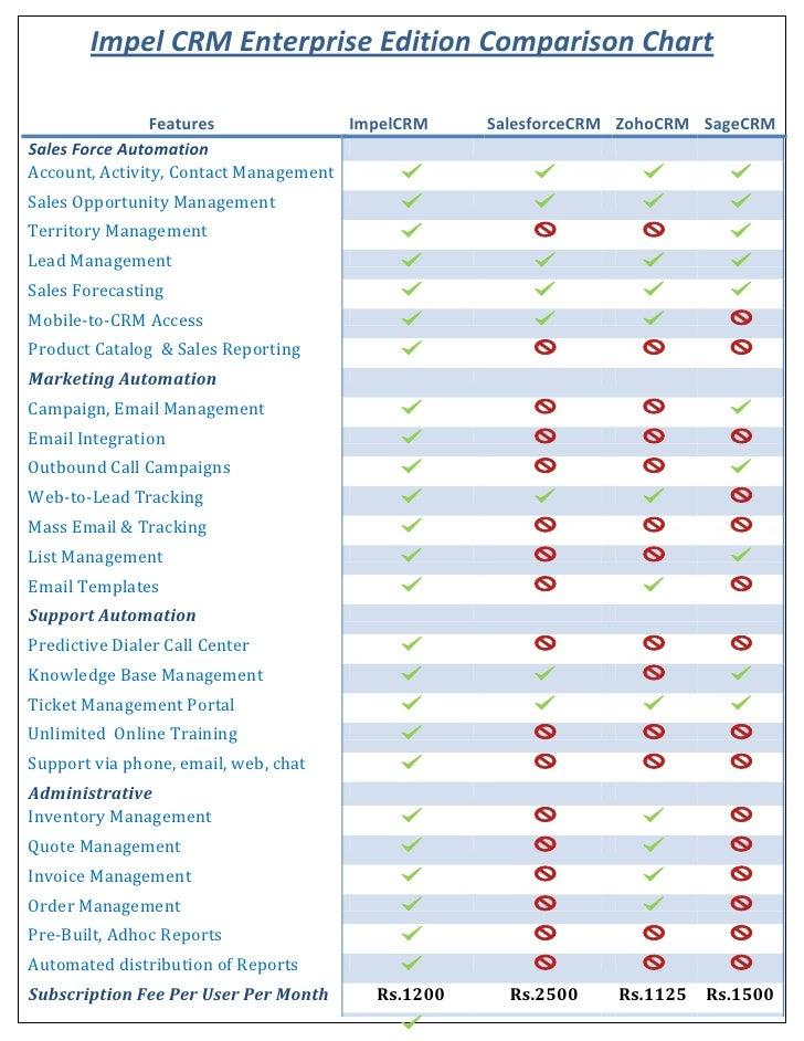 Impel Crm Comparison Chart