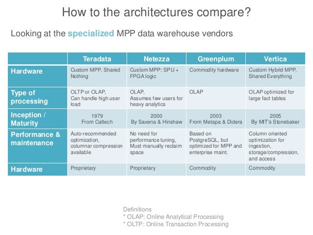 smp and mpp databases analysis Another form—object databases—was it's first foray into working with less   however, mpp architectures have some of the same limitations as smp data  in  summary, there are valuable use cases for each platform in fact,.