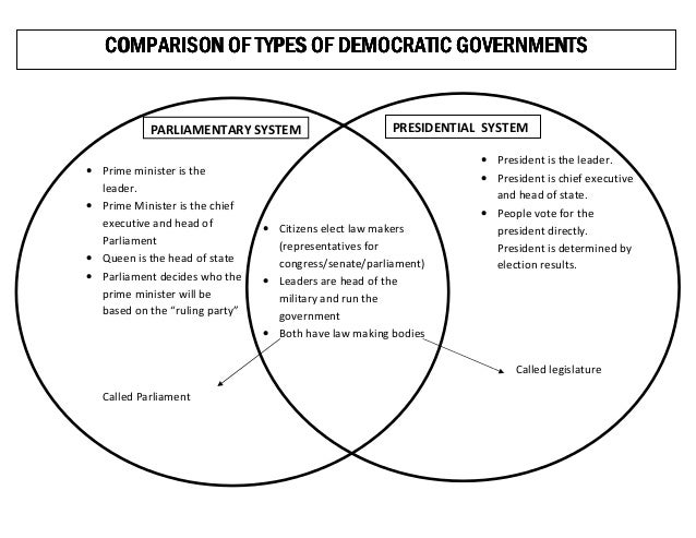 different systems of democracy Get an answer for 'what are some of the similarities and differences between a parliamentary and presidential democracy' and a parliamentary democracy is less likely to encounter gridlock than a presidential democracy is in a parliamentary system controlled by a different party.