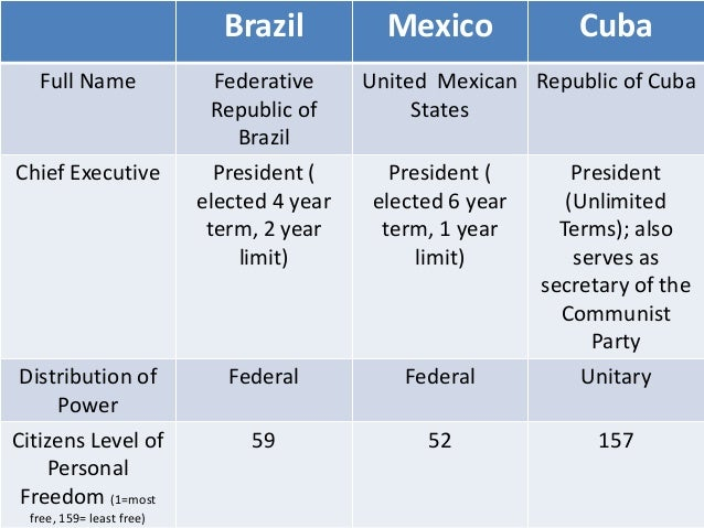 Brazil Mexico Cuba Full Name Federative Republic of Brazil United Mexican States Republic of Cuba Chief Executive Presiden...