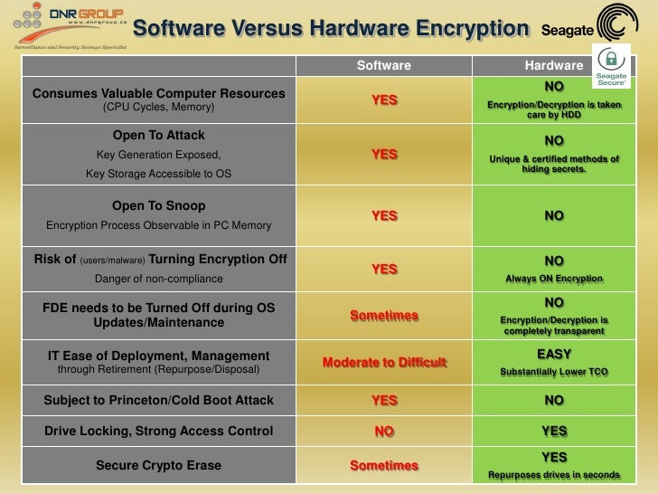 Software Versus Hardware Encryption                                                       Software                   Hardw...
