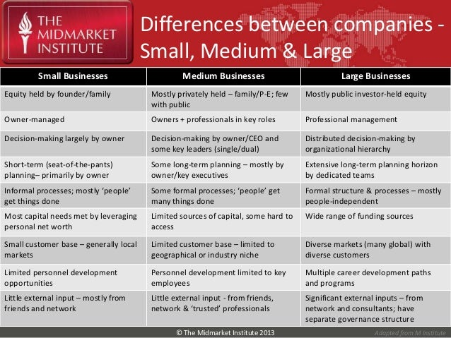 small businesses with large corporations essay In comparing small businesses with corporations, the aspects of both types of businesses must be taken into direct consideration by definition, a small business may be regarded as a business with a small number of employees.
